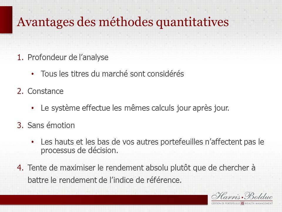 Avantages des méthodes quantitatives 1.Profondeur de lanalyse Tous les titres du marché sont considérés 2.Constance Le système effectue les mêmes calculs jour après jour.