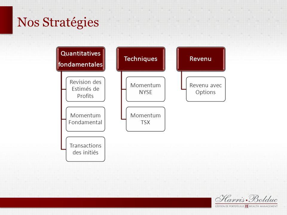 Nos Stratégies Quantitatives fondamentales Revision des Estimés de Profits Momentum Fondamental Transactions des initiés Techniques Momentum NYSE Momentum TSX Revenu Revenu avec Options