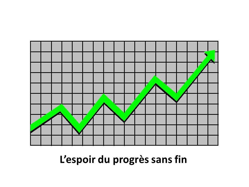 Lespoir du progrès sans fin