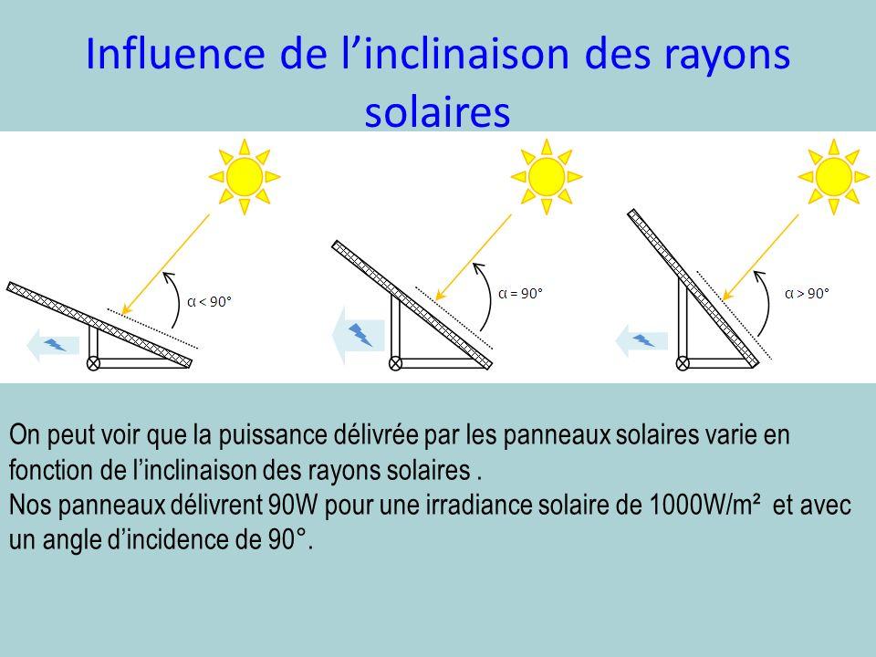Influence de linclinaison des rayons solaires On peut voir que la puissance délivrée par les panneaux solaires varie en fonction de linclinaison des r