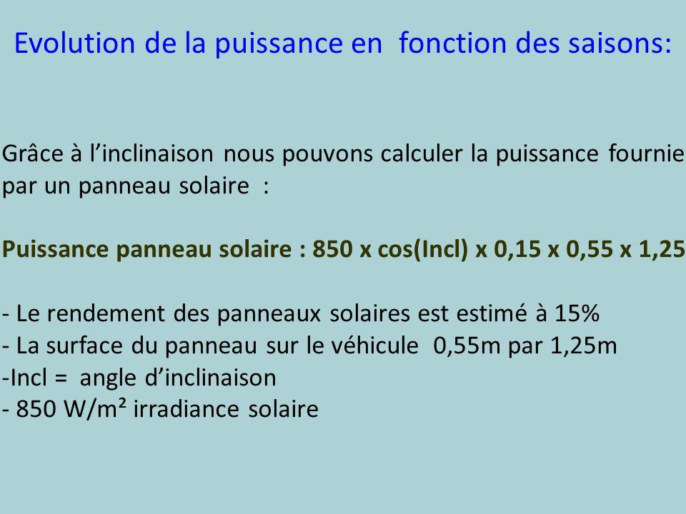 Evolution de la puissance en fonction des saisons: Grâce à linclinaison nous pouvons calculer la puissance fournie par un panneau solaire : Puissance