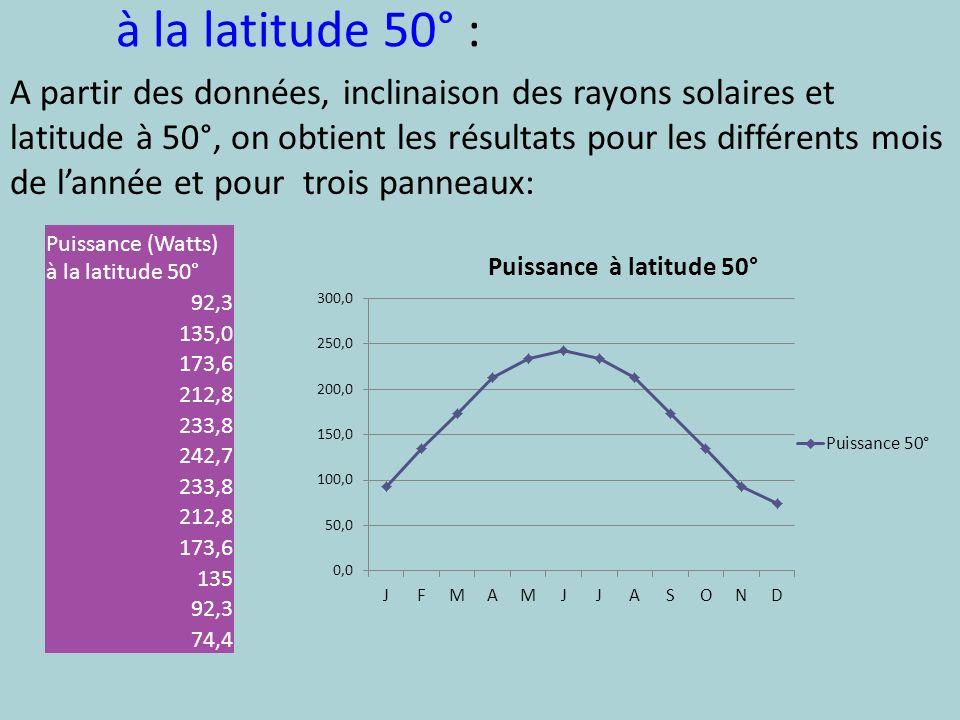 à la latitude 50° : A partir des données, inclinaison des rayons solaires et latitude à 50°, on obtient les résultats pour les différents mois de lann