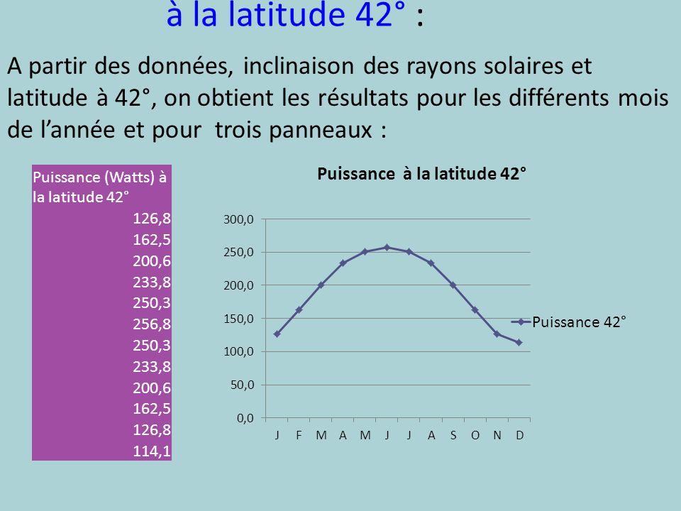 à la latitude 42° : Puissance (Watts) à la latitude 42° 126,8 162,5 200,6 233,8 250,3 256,8 250,3 233,8 200,6 162,5 126,8 114,1 A partir des données,