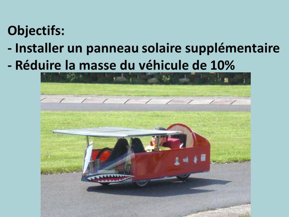 Objectifs: - Installer un panneau solaire supplémentaire - Réduire la masse du véhicule de 10%