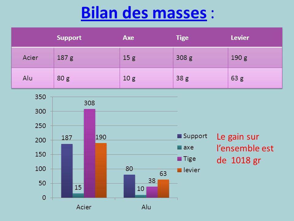 Bilan des masses : Le gain sur lensemble est de 1018 gr