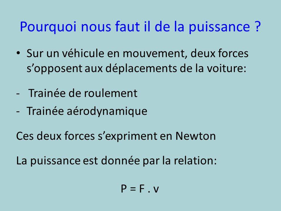 Origine de ces forces La Trainée de roulement: Troul= Crr.M.g -Crr: coefficient de frottement -M: masse -g: accélération de la pesanteur 9,81m/s²