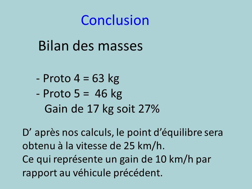 Conclusion Bilan des masses - Proto 4 = 63 kg - Proto 5 = 46 kg Gain de 17 kg soit 27% D après nos calculs, le point déquilibre sera obtenu à la vites