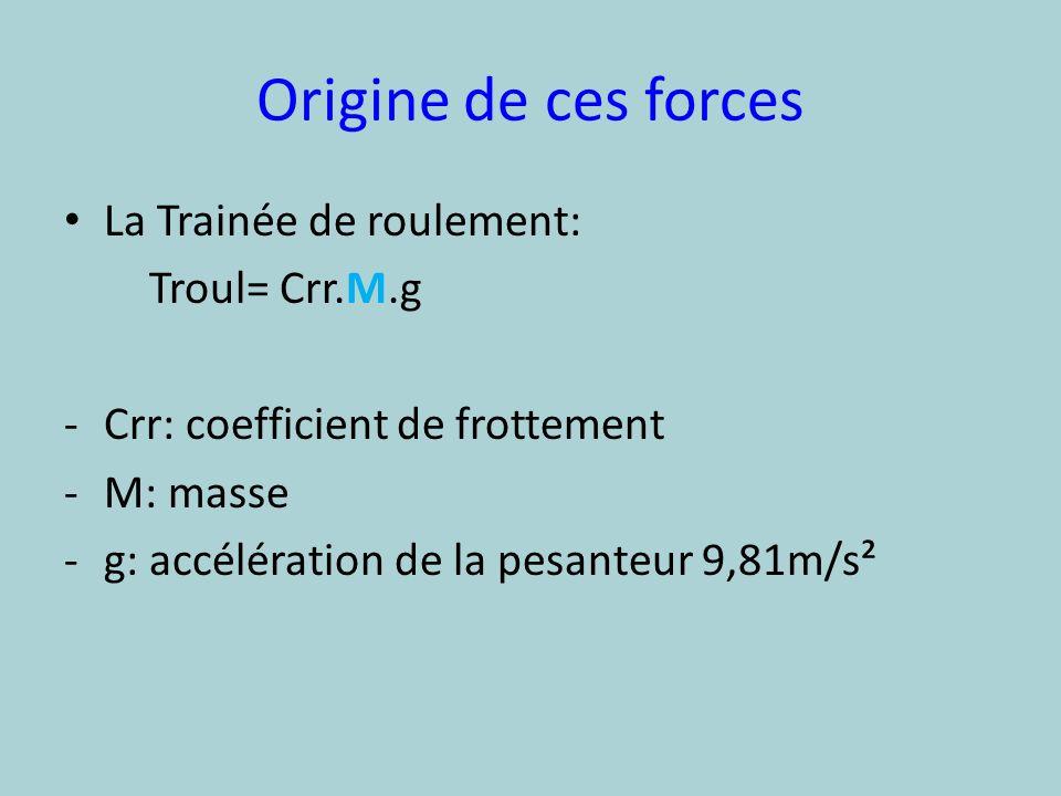 La Trainée aérodynamique T aéro = ρ.v².Sf.Cx -ρ: Masse volumique -V: vitesse en m/s -Sf: surface frontale en m² -Cx: coefficient de trainée
