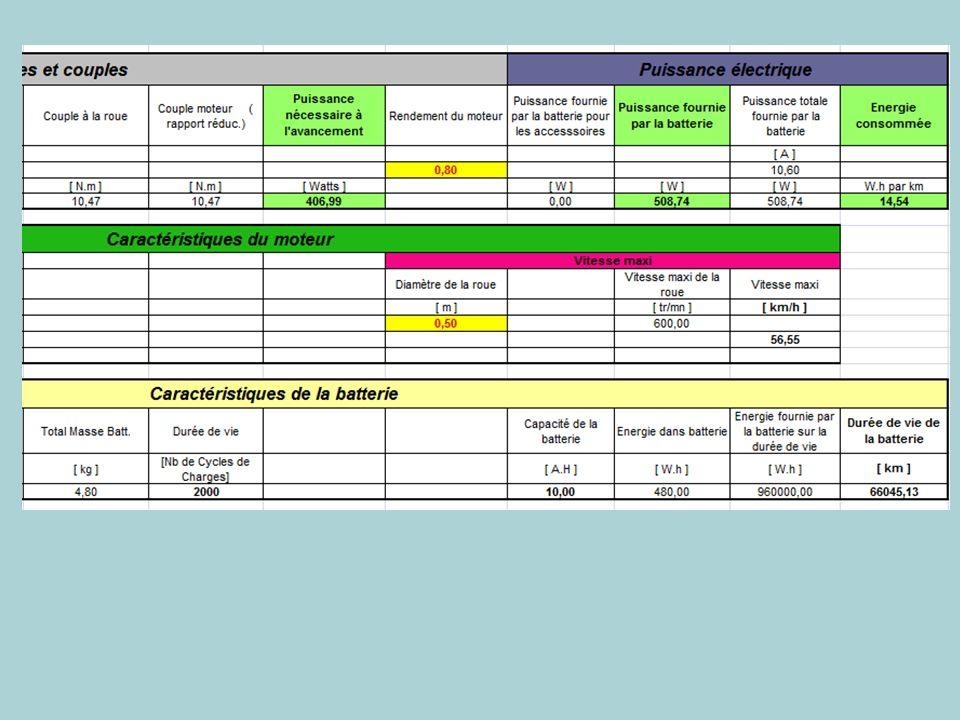 Estimation des performances de Proto 5