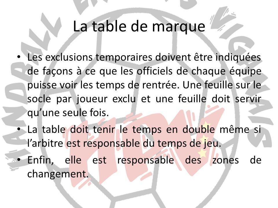 La table de marque Les exclusions temporaires doivent être indiquées de façons à ce que les officiels de chaque équipe puisse voir les temps de rentré
