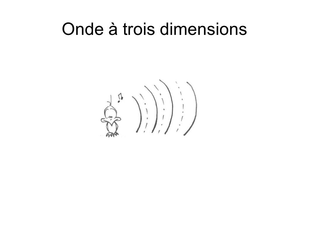 Onde à trois dimensions
