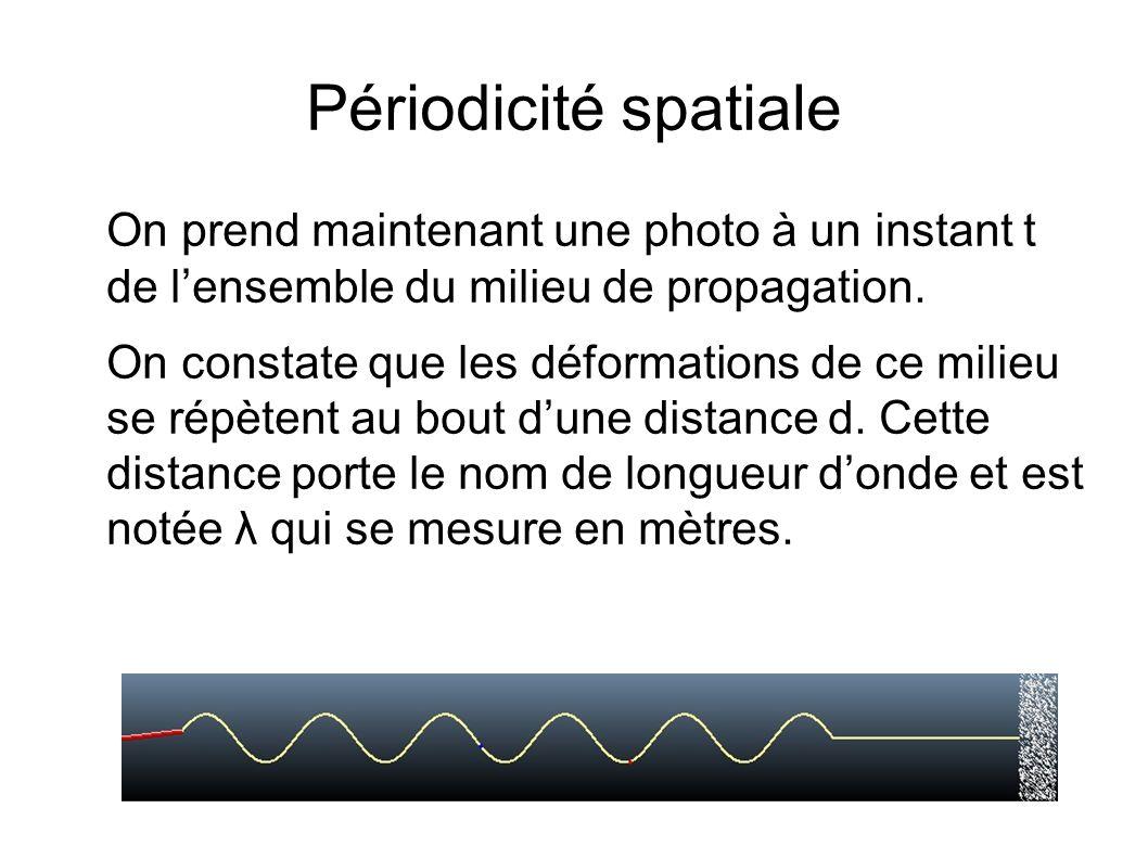 Périodicité spatiale On prend maintenant une photo à un instant t de lensemble du milieu de propagation. On constate que les déformations de ce milieu