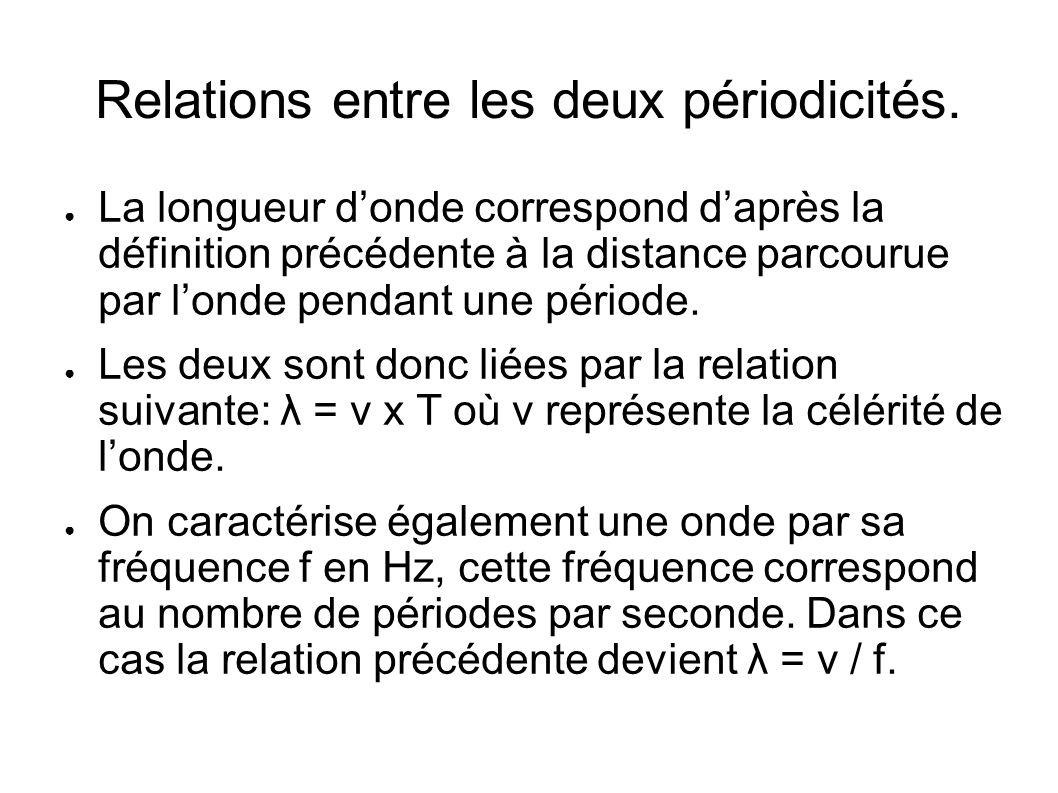 Relations entre les deux périodicités. La longueur donde correspond daprès la définition précédente à la distance parcourue par londe pendant une péri