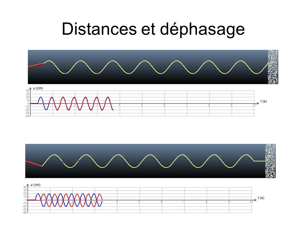 Distances et déphasage