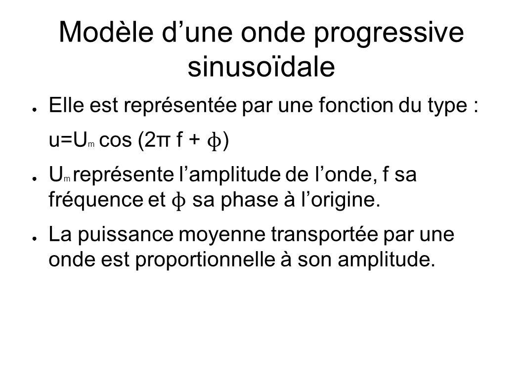 Modèle dune onde progressive sinusoïdale Elle est représentée par une fonction du type : u=U m cos (2π f + ɸ ) U m représente lamplitude de londe, f s
