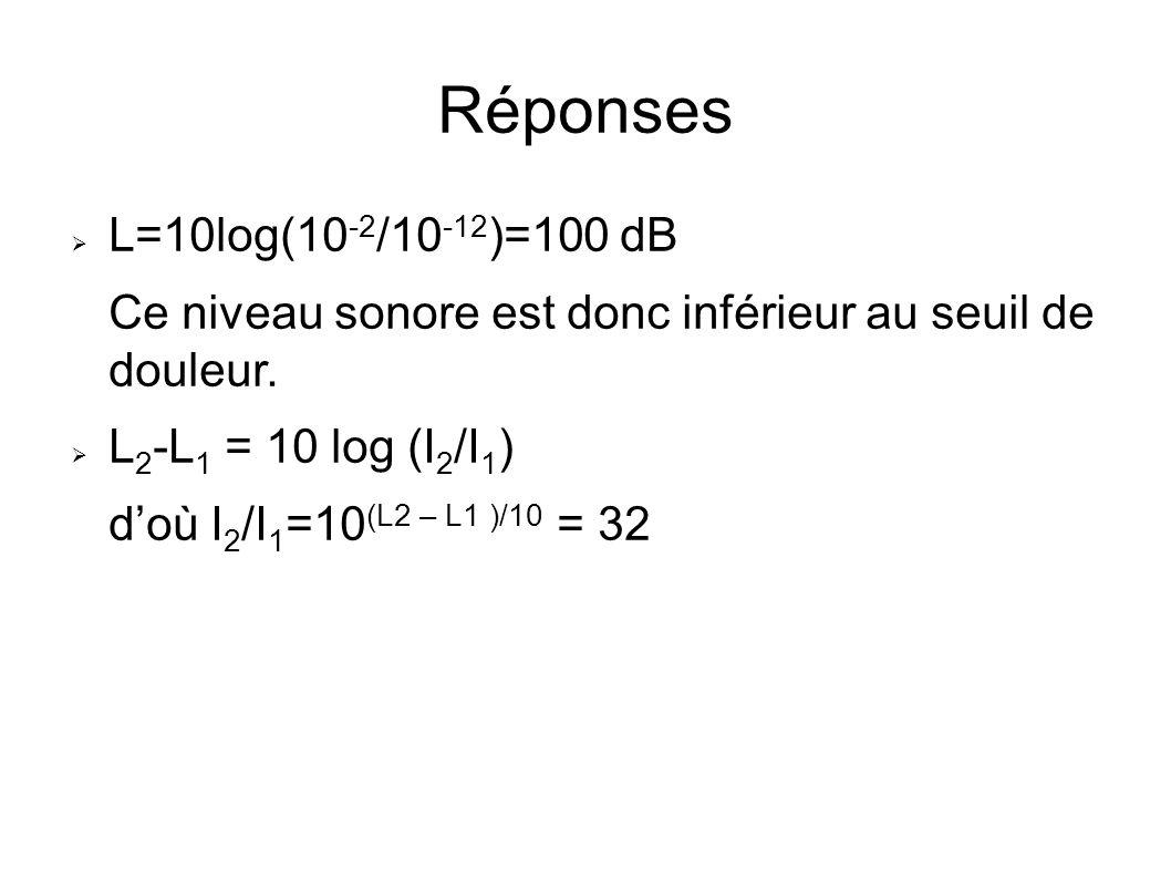 Réponses L=10log(10 -2 /10 -12 )=100 dB Ce niveau sonore est donc inférieur au seuil de douleur. L 2 -L 1 = 10 log (I 2 /I 1 ) doù I 2 /I 1 =10 (L2 –