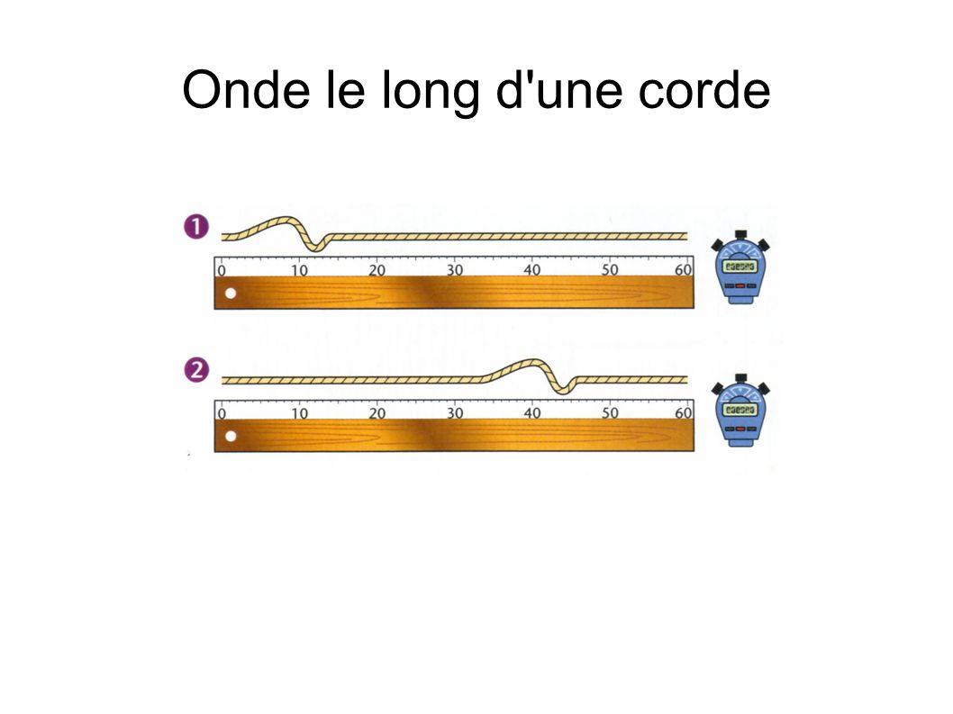 Onde le long d'une corde
