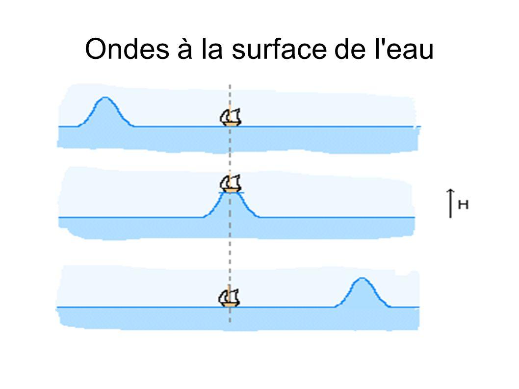 Ondes à la surface de l'eau