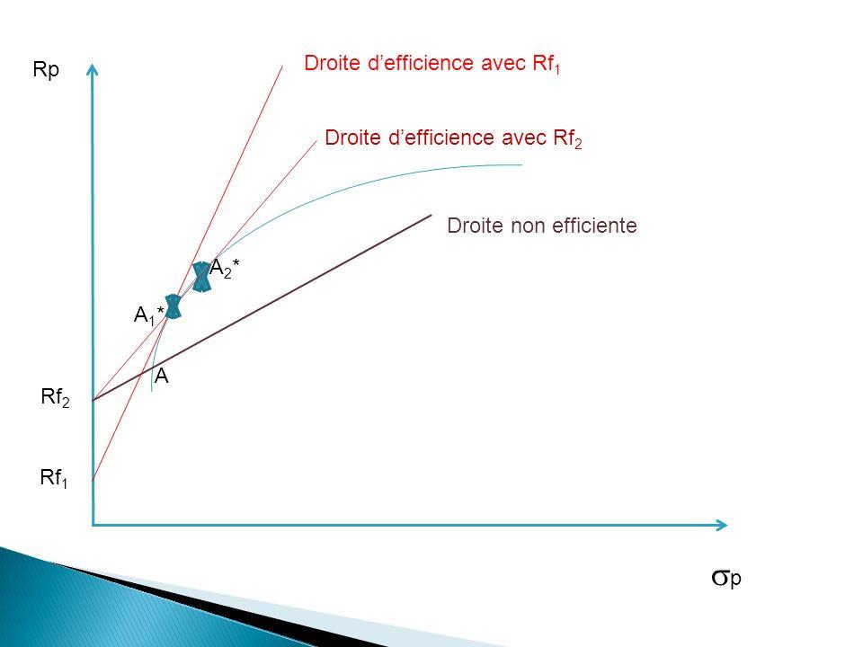 Rp p Rf 2 A2*A2* A Droite defficience avec Rf 2 Droite defficience avec Rf 1 Rf 1 A1*A1* Droite non efficiente