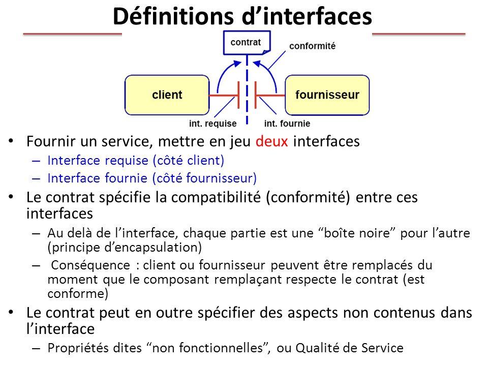 Définitions dinterfaces Fournir un service, mettre en jeu deux interfaces – Interface requise (côté client) – Interface fournie (côté fournisseur) Le