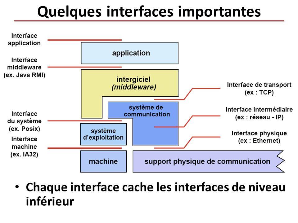 Quelques interfaces importantes Chaque interface cache les interfaces de niveau inférieur