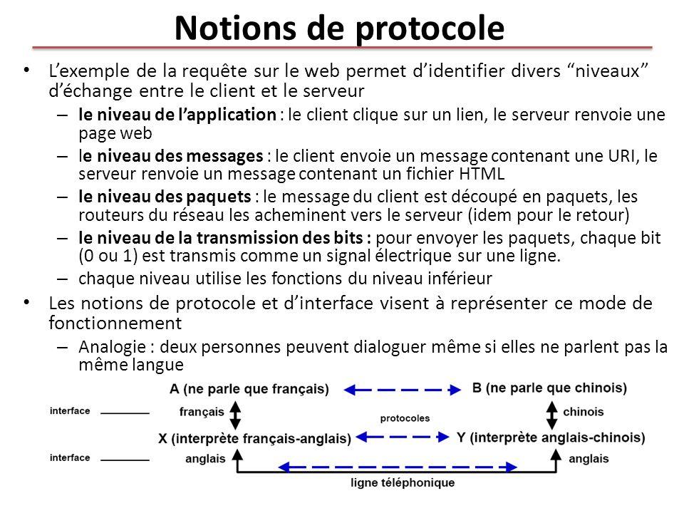 Notions de protocole Lexemple de la requête sur le web permet didentifier divers niveaux déchange entre le client et le serveur – le niveau de lapplic