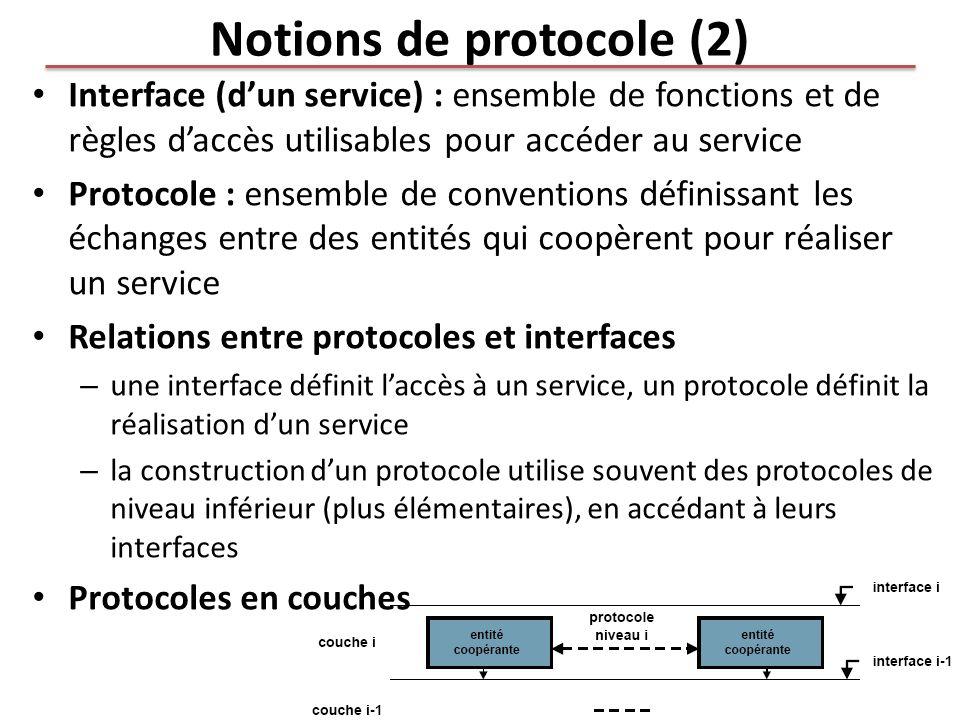 Notions de protocole (2) Interface (dun service) : ensemble de fonctions et de règles daccès utilisables pour accéder au service Protocole : ensemble