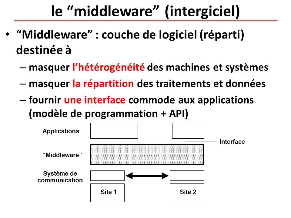 le middleware (intergiciel) Middleware : couche de logiciel (réparti) destinée à – masquer lhétérogénéité des machines et systèmes – masquer la répart