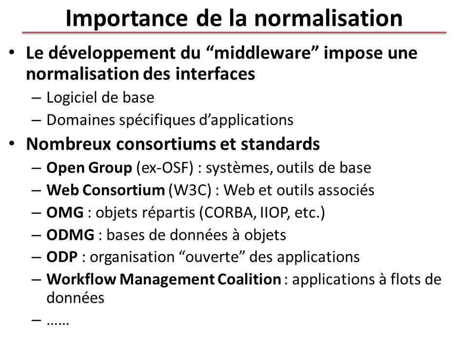 Importance de la normalisation Le développement du middleware impose une normalisation des interfaces – Logiciel de base – Domaines spécifiques dappli
