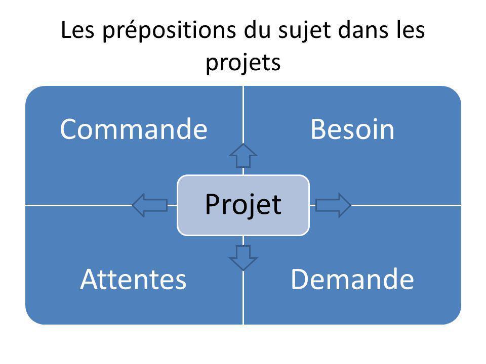 Les prépositions du sujet dans les projets CommandeBesoin AttentesDemande Projet
