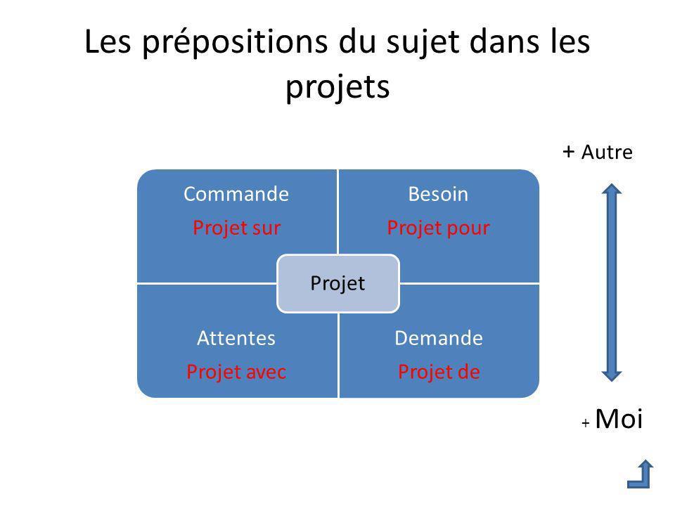Les prépositions du sujet dans les projets Commande Projet sur Besoin Projet pour Attentes Projet avec Demande Projet de Projet + Autre + Moi