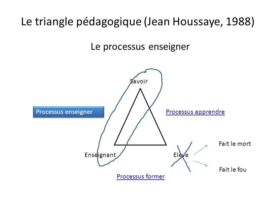 Le triangle pédagogique (Jean Houssaye, 1988) Le processus enseigner Savoir EnseignantElève Processus enseigner Processus apprendre Processus former F