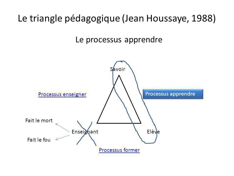 Le triangle pédagogique (Jean Houssaye, 1988) Le processus apprendre Savoir EnseignantElève Processus apprendre Processus enseigner Processus former F