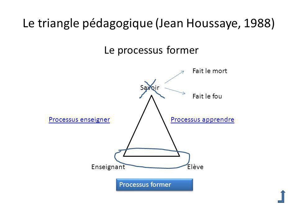 Le triangle pédagogique (Jean Houssaye, 1988) Le processus former Savoir EnseignantElève Processus former Processus enseignerProcessus apprendre Fait