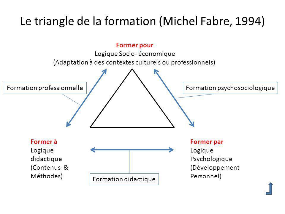 Le triangle de la formation (Michel Fabre, 1994) Former à Logique didactique (Contenus & Méthodes) Former par Logique Psychologique (Développement Per