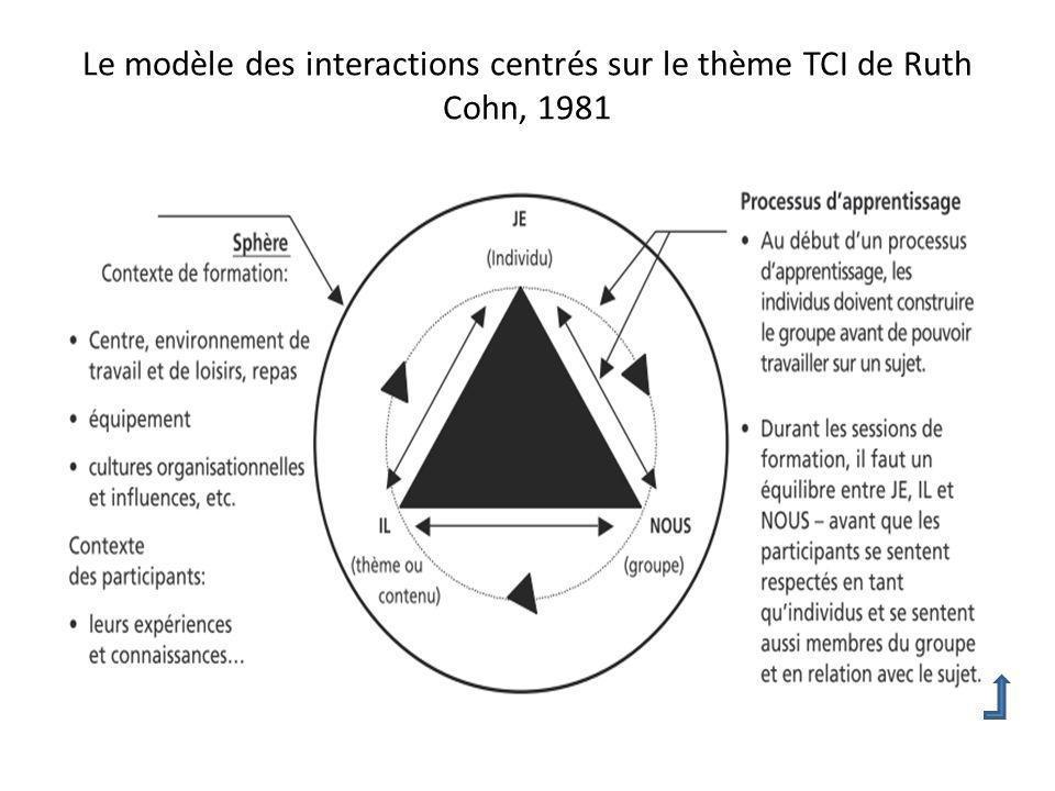 Le modèle des interactions centrés sur le thème TCI de Ruth Cohn, 1981