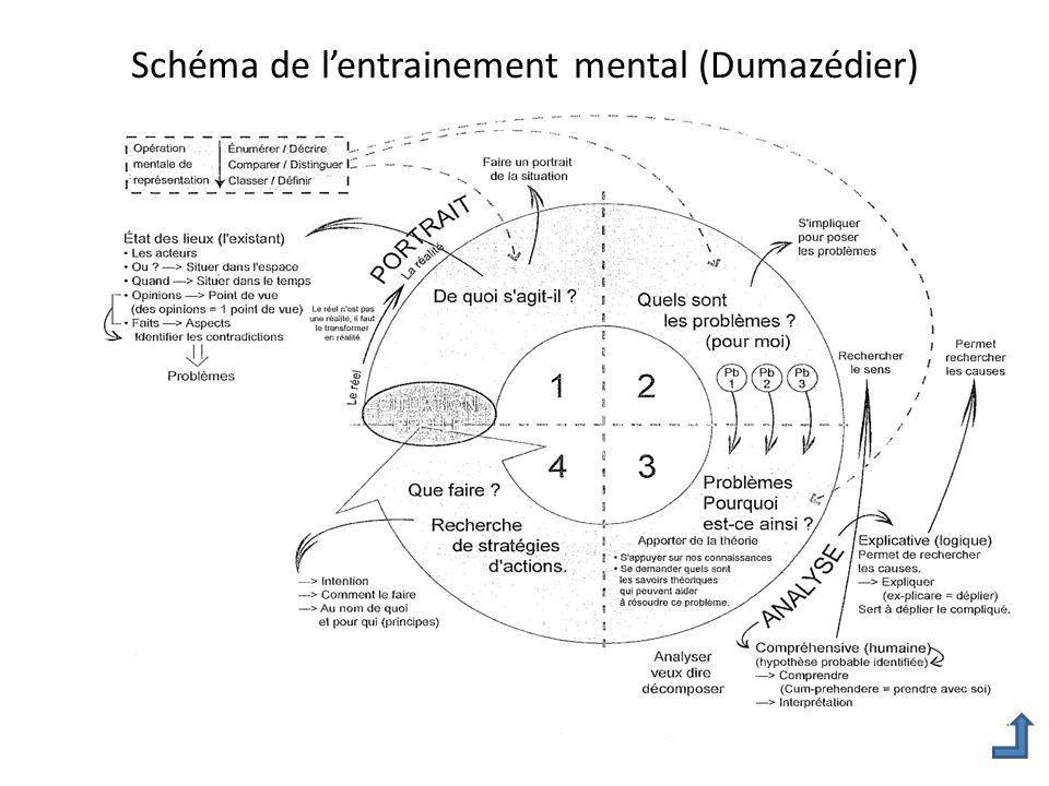 Schéma de lentrainement mental (Dumazédier)