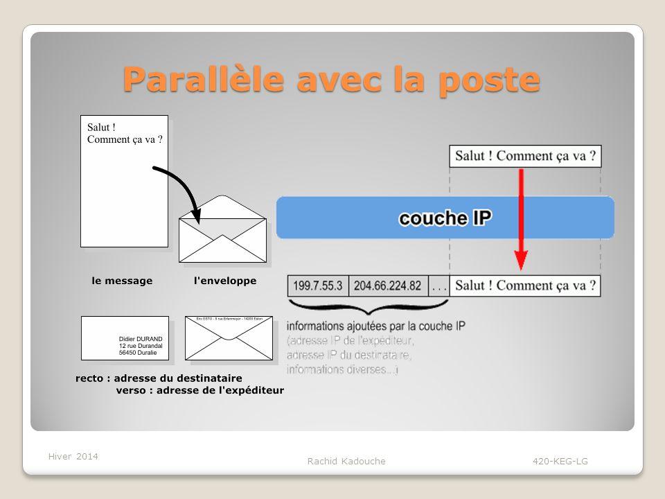 Parallèle avec la poste Rachid Kadouche 420-KEG-LG Pour envoyer une lettre: On place la lettre dans une enveloppe, sur le recto on inscrit l adresse du destinataire, au dos, l adresse de l expéditeur (la votre).