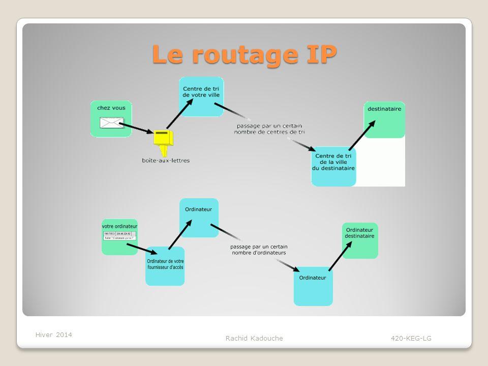 Le routage IP Rachid Kadouche 420-KEG-LG Hiver 2014