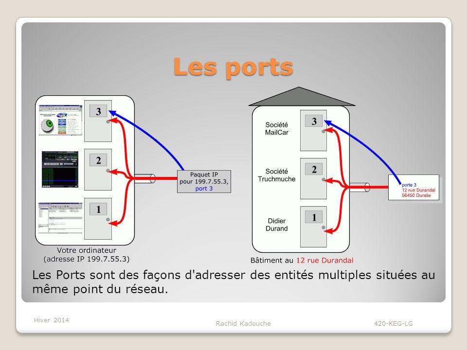 Les ports Rachid Kadouche 420-KEG-LG Les Ports sont des façons d adresser des entités multiples situées au même point du réseau.