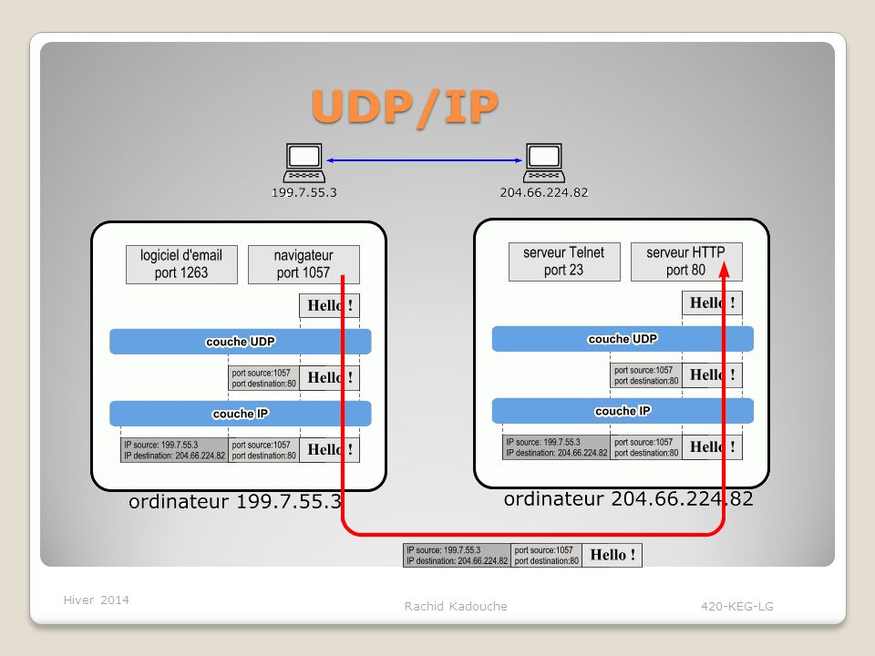 Rachid Kadouche 420-KEG-LG La couche application La couche 7 est celle qui est utilisée par l utilisateur.