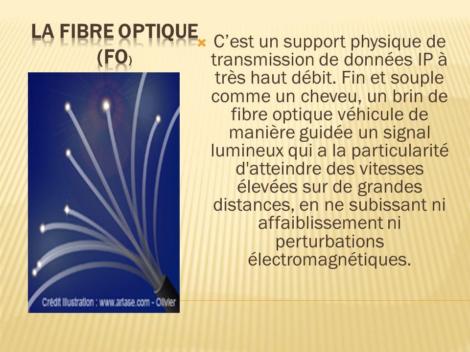 Cest un support physique de transmission de données IP à très haut débit. Fin et souple comme un cheveu, un brin de fibre optique véhicule de manière