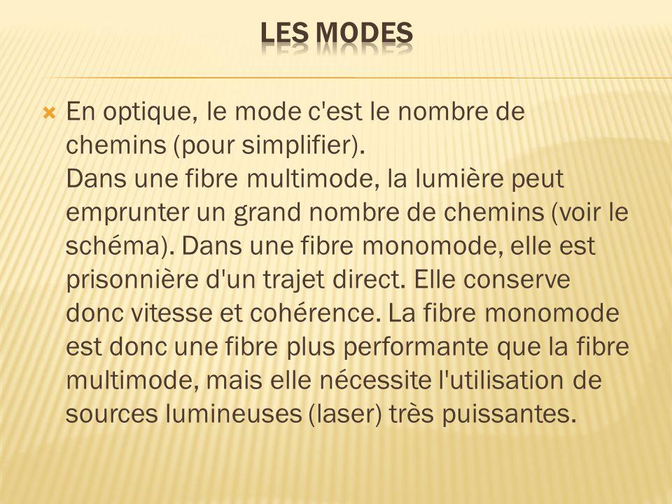 En optique, le mode c'est le nombre de chemins (pour simplifier). Dans une fibre multimode, la lumière peut emprunter un grand nombre de chemins (voir