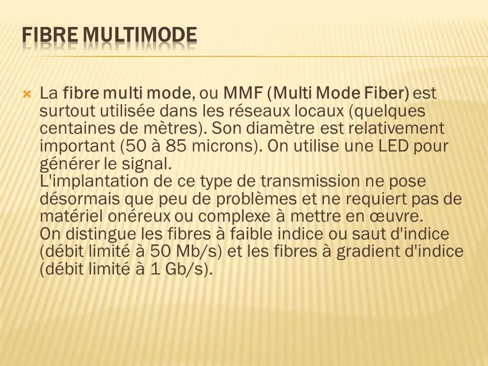 La fibre multi mode, ou MMF (Multi Mode Fiber) est surtout utilisée dans les réseaux locaux (quelques centaines de mètres). Son diamètre est relativem