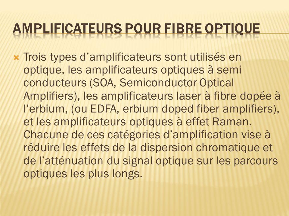 Trois types damplificateurs sont utilisés en optique, les amplificateurs optiques à semi conducteurs (SOA, Semiconductor Optical Amplifiers), les ampl