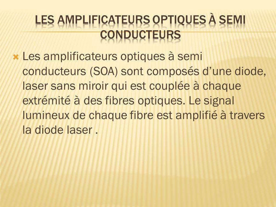 Les amplificateurs optiques à semi conducteurs (SOA) sont composés dune diode, laser sans miroir qui est couplée à chaque extrémité à des fibres optiq