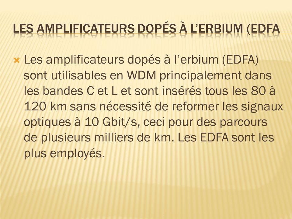 Les amplificateurs dopés à lerbium (EDFA) sont utilisables en WDM principalement dans les bandes C et L et sont insérés tous les 80 à 120 km sans néce