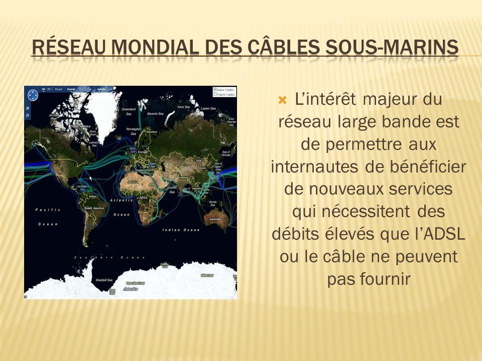 Lintérêt majeur du réseau large bande est de permettre aux internautes de bénéficier de nouveaux services qui nécessitent des débits élevés que lADSL