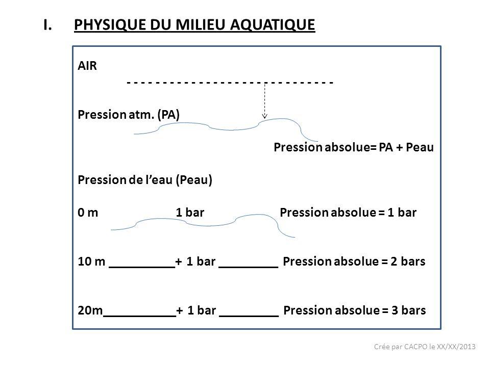 Crée par CACPO le XX/XX/2013 I.PHYSIQUE DU MILIEU AQUATIQUE AIR - - - - - - - - - - - - - - - - - - - - - - - - - - - - - Pression atm. (PA) Pression