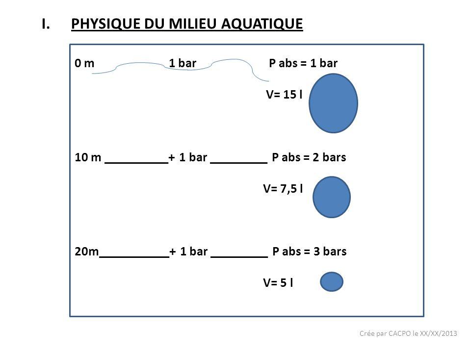 Crée par CACPO le XX/XX/2013 I.PHYSIQUE DU MILIEU AQUATIQUE 0 m1 bar P abs = 1 bar V= 15 l 10 m __________+ 1 bar _________ P abs = 2 bars V= 7,5 l 20